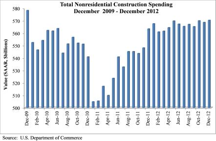 Spending - February 2013 (3)