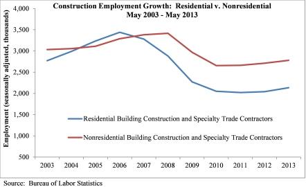 Employment-June 2013
