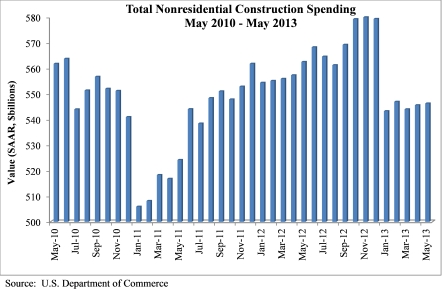 Construction Spending-July2013
