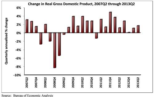 GDP_Jul2013