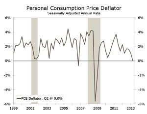 Consumer Prices Advance Modestly in August