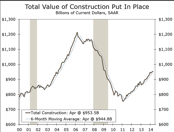 Construction Spending_06022014