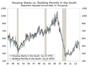 Housing Starts Hit An Air Pocket Somewhere in the South