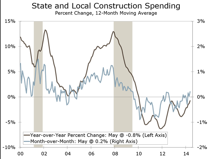 Construction Spending in May