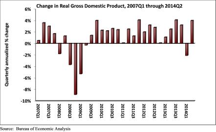 GDP_Q2_2014