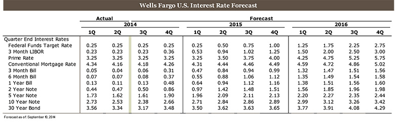 A Flatter Yield Curve on the Horizon?