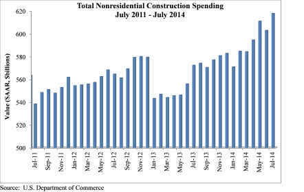Construction Spending_9 2