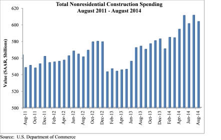 Construction_Spending_10 1