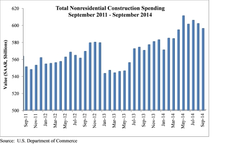 Construction Spending Nov 2014
