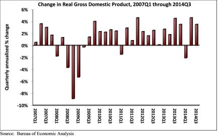 GDP_Q3_2014-1