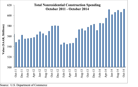 Construction Spending November 2014