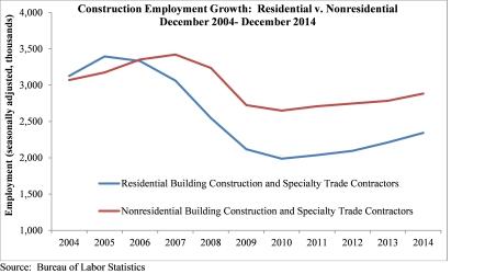 Construction employment december 2014