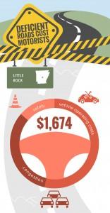 Deficient roads cost-segments-Arkansas-Little Rock