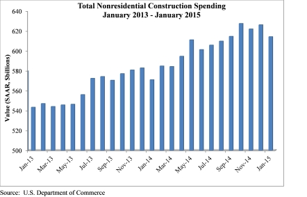 Construction spending January 2015