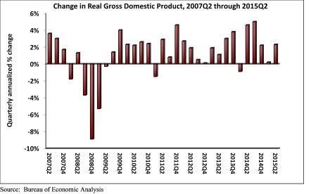 GDP_Q2_2015