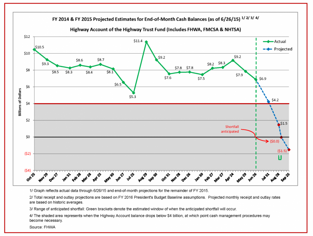 HTF-Cash-Flow-Summary-through-06-26-15