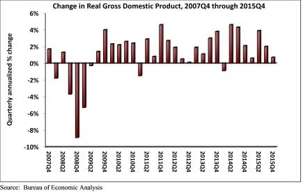 GDP_Q4_2015