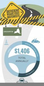 NY_Binghamton_TRIP_Infographic_Jan_2016