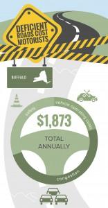 NY_Buffalo_TRIP_Infographic_Jan_2016