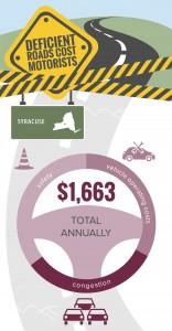 NY_Syracuse_TRIP_Infographic_Jan_2016