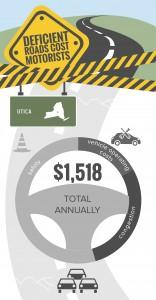 NY_Utica_TRIP_Infographic_Jan_2016