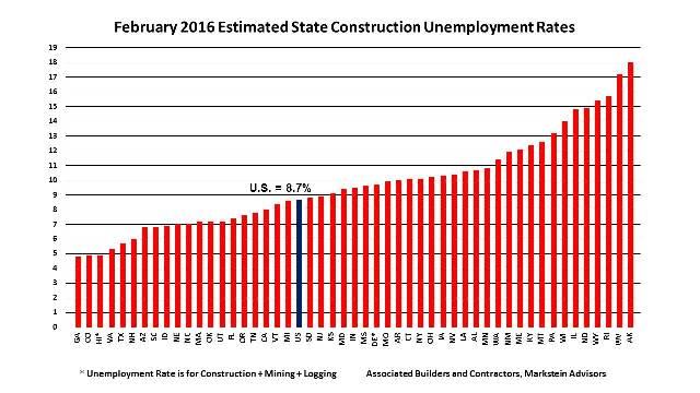 Feb_2016_State_Construction_Unemployment_Rates