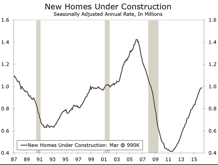 Housing Starts Pull Back in March
