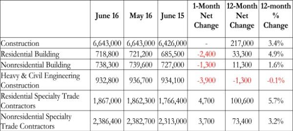 Employment_Chart 2 7_8_16