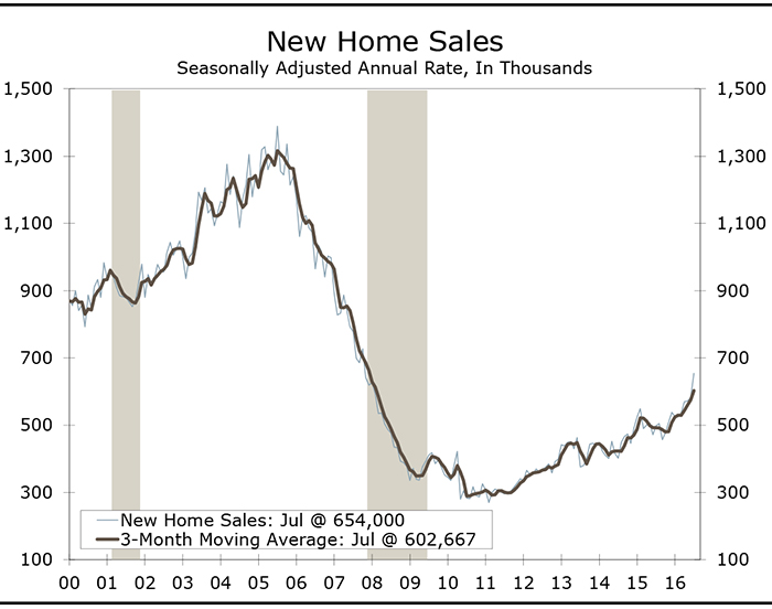 New Homes Sales Jump 12.4 Percent in July