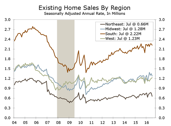 Existing Home Sales Post Fourth Straight Monthly Gain