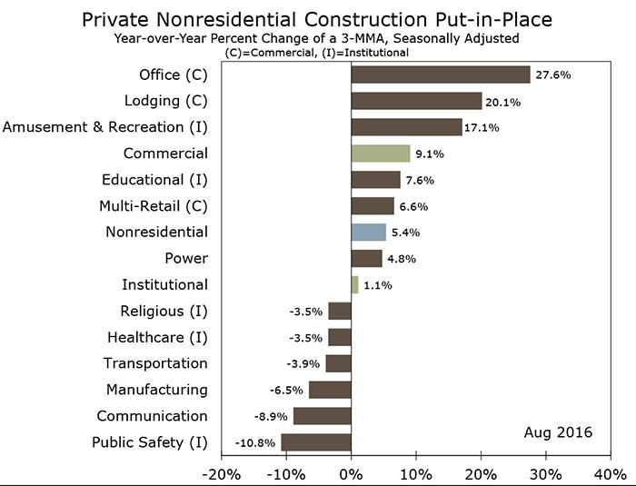 Construction Spending Softens in August