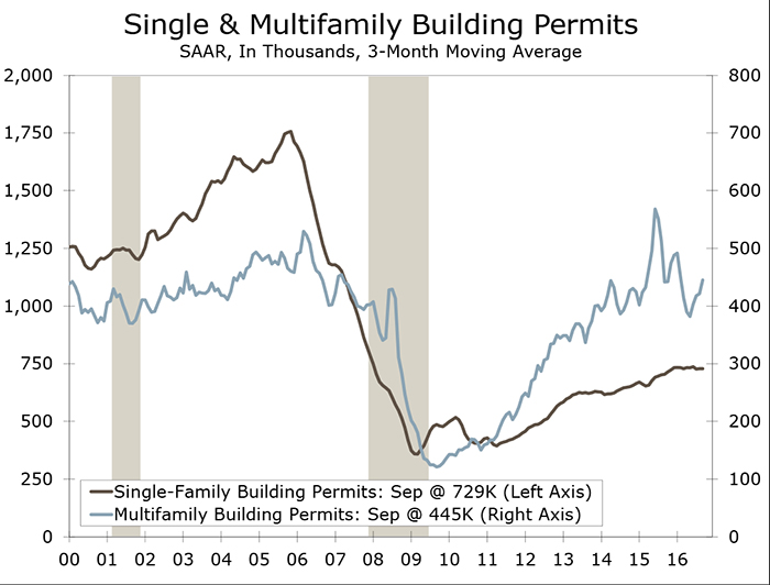 Housing Starts Tumble Unexpectedly in September