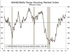 Home Builders' Sentiment Holds Steady in November