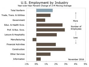 Jobs: Solid Gain Supports Consumer and FOMC Move