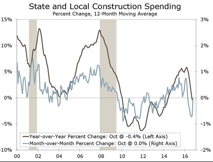 Construction Spending Softens Further in September