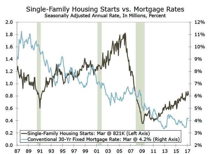 Mortgage Rates « Site-K Construction Zone